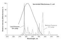 Low-pressure & medium-pressure mercury-vapor lamp compared to E.coli germicidal effectiveness curve.[7]