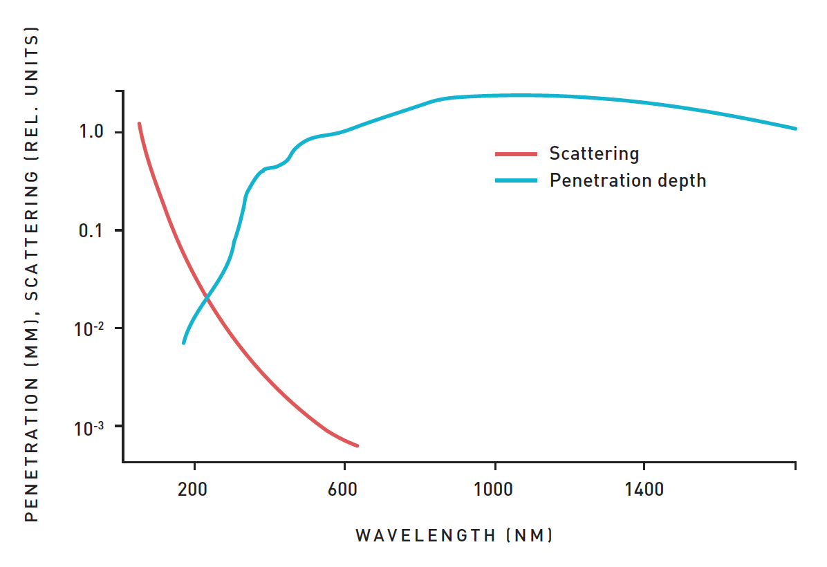 The penetration spectrum of light and UV radiation into human tissue. The scattering increases with decreased wavelength.